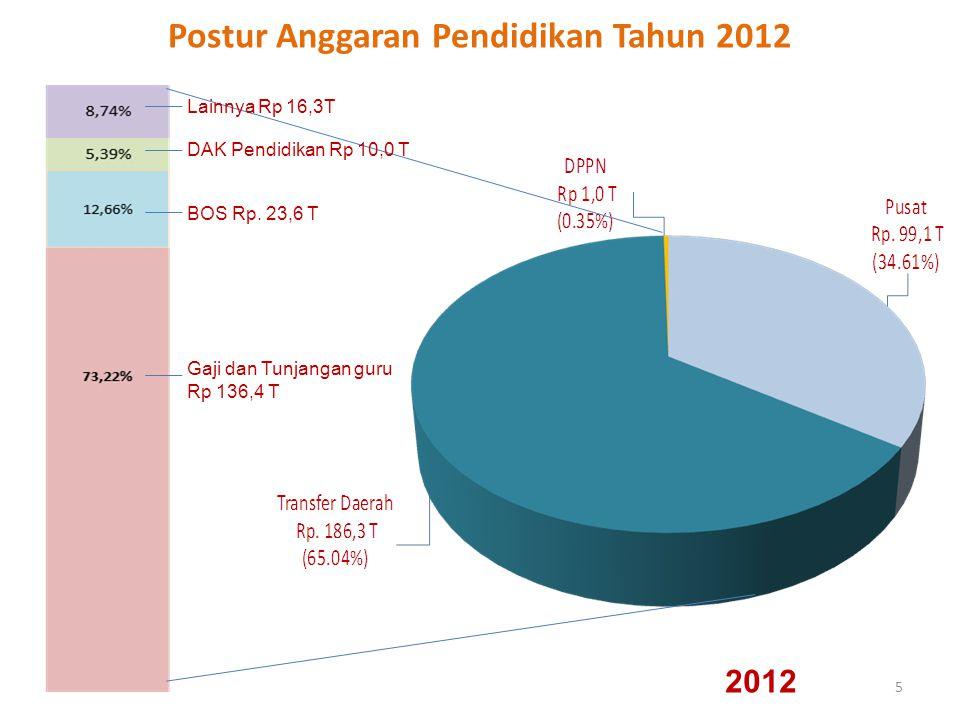 5 Postur Anggaran Pendidikan Tahun 2012 2012 DAK Pendidikan Rp 10,0 T Lainnya Rp 16,3T Gaji dan Tunjangan guru Rp 136,4 T BOS Rp. 23,6 T
