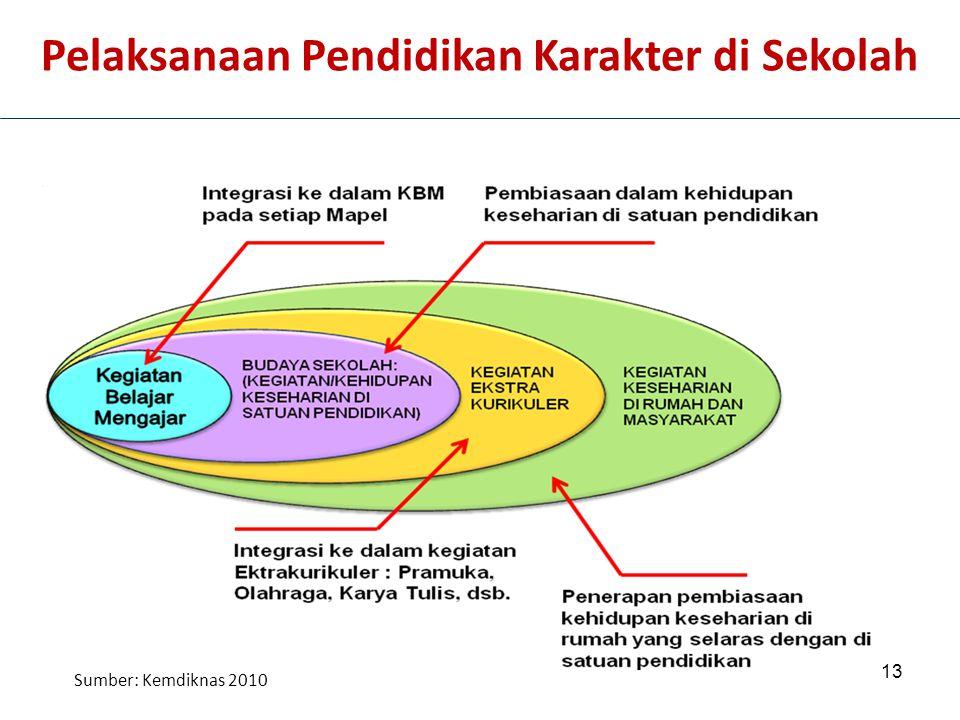 13 Pelaksanaan Pendidikan Karakter di Sekolah Sumber: Kemdiknas 2010