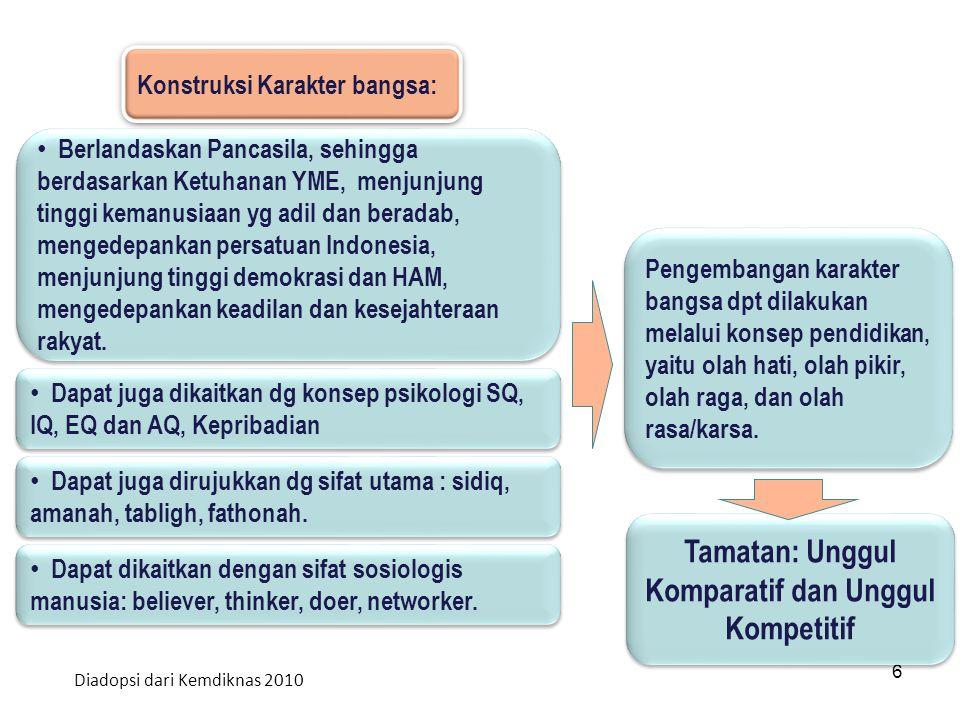 6 Konstruksi Karakter bangsa: Berlandaskan Pancasila, sehingga berdasarkan Ketuhanan YME, menjunjung tinggi kemanusiaan yg adil dan beradab, mengedepa