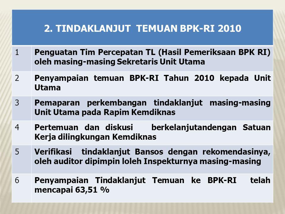 2. TINDAKLANJUT TEMUAN BPK-RI 2010 1Penguatan Tim Percepatan TL (Hasil Pemeriksaan BPK RI) oleh masing-masing Sekretaris Unit Utama 2Penyampaian temua