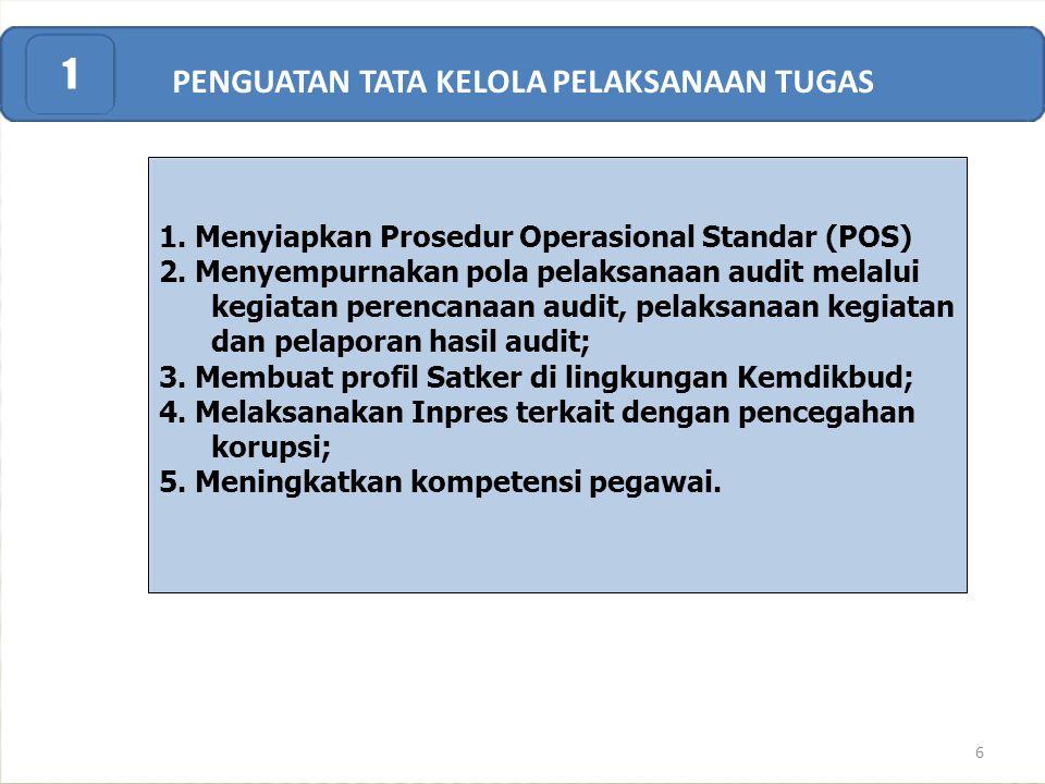 PENGUATAN TATA KELOLA PELAKSANAAN TUGAS 1 1. Menyiapkan Prosedur Operasional Standar (POS) 2. Menyempurnakan pola pelaksanaan audit melalui kegiatan p