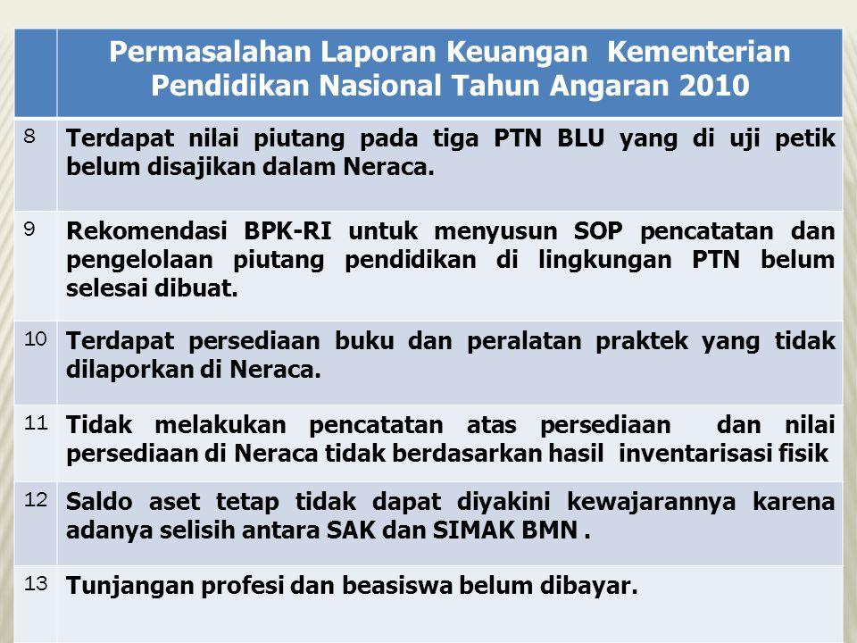 Permasalahan Laporan Keuangan Kementerian Pendidikan Nasional Tahun Angaran 2010 8 Terdapat nilai piutang pada tiga PTN BLU yang di uji petik belum di