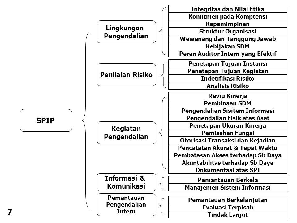 7 SPIP Lingkungan Pengendalian Penilaian Risiko Kegiatan Pengendalian Informasi & Komunikasi Pemantauan Pengendalian Intern Integritas dan Nilai Etika