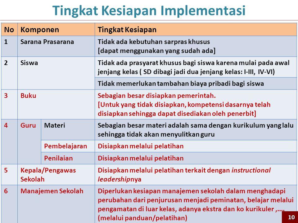 Tingkat Kesiapan Implementasi NoKomponenTingkat Kesiapan 1Sarana PrasaranaTidak ada kebutuhan sarpras khusus [dapat menggunakan yang sudah ada] 2Siswa