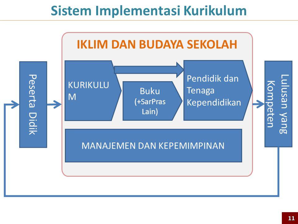 IKLIM DAN BUDAYA SEKOLAH KURIKULU M Buku (+SarPras Lain) Lulusan yang Kompeten Sistem Implementasi Kurikulum Pendidik dan Tenaga Kependidikan MANAJEME