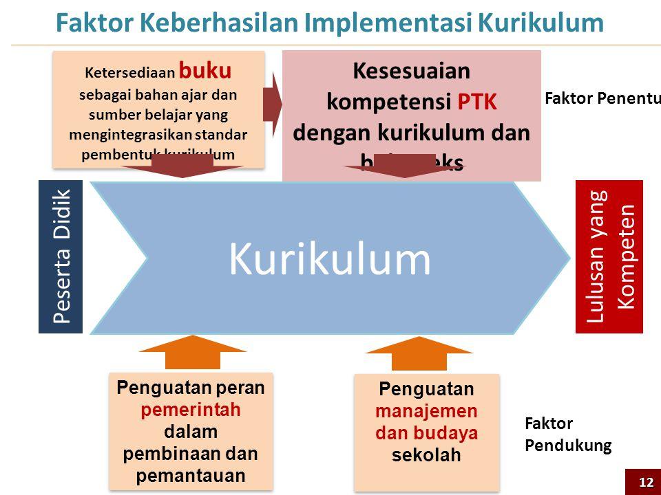 Lulusan yang Kompeten Penguatan peran pemerintah dalam pembinaan dan pemantauan Penguatan manajemen dan budaya sekolah Kesesuaian kompetensi PTK denga