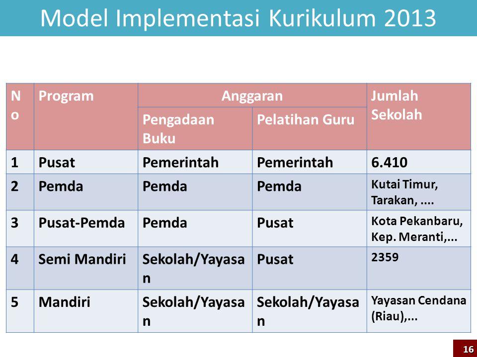 Model Implementasi Kurikulum 2013 NoNo ProgramAnggaranJumlah Sekolah Pengadaan Buku Pelatihan Guru 1PusatPemerintah 6.410 2Pemda Kutai Timur, Tarakan,