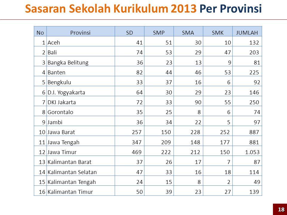 Sasaran Sekolah Kurikulum 2013 Per Provinsi NoProvinsiSDSMPSMASMKJUMLAH 1Aceh 41 51 30 10 132 2Bali 74 53 29 47 203 3Bangka Belitung3623 13 9 81 4Bant