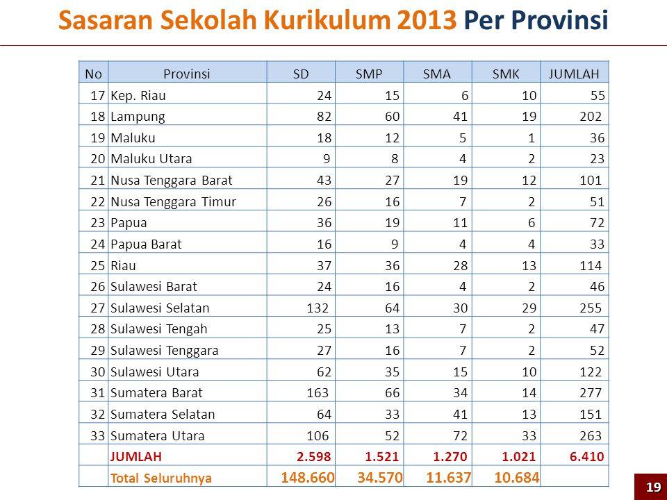 Sasaran Sekolah Kurikulum 2013 Per Provinsi NoProvinsiSDSMPSMASMKJUMLAH 17Kep. Riau 24 156 1055 18Lampung 82 60 41 19 202 19Maluku 18 12 5 1 36 20Malu