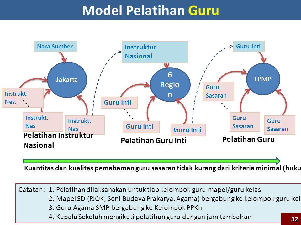 6 Regio n Instruktur Nasional Guru Inti.. Pelatihan Guru Inti Catatan: 1. Pelatihan dilaksanakan untuk tiap kelompok guru mapel/guru kelas 2. Mapel SD