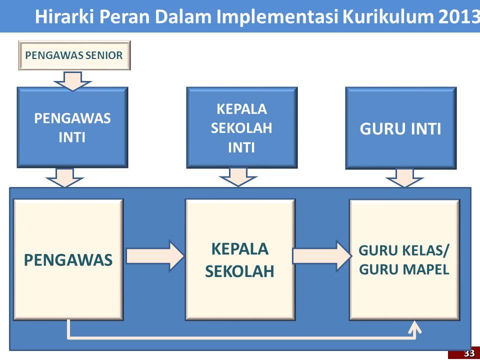 Hirarki Peran Dalam Implementasi Kurikulum 2013 33 PENGAWAS INTI KEPALA SEKOLAH INTI GURU INTI PENGAWAS KEPALA SEKOLAH GURU KELAS/ GURU MAPEL PENGAWAS