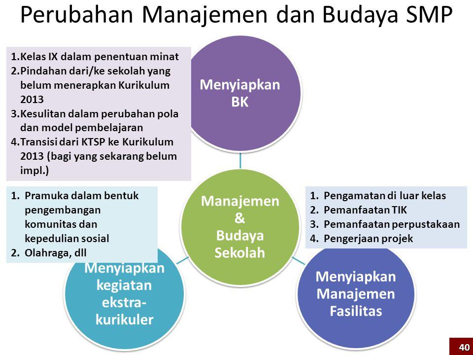 Manajemen & Budaya Sekolah Menyiapkan BK Menyiapkan Manajemen Fasilitas Menyiapkan kegiatan ekstra- kurikuler Perubahan Manajemen dan Budaya SMP 1.Pen