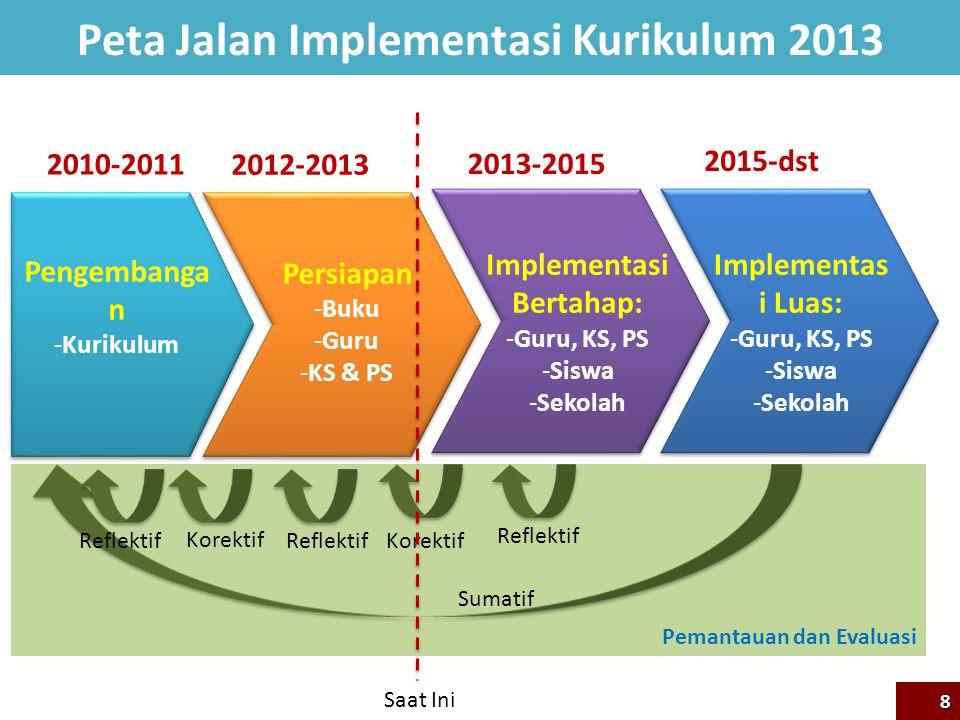 Pemantauan dan Evaluasi Peta Jalan Implementasi Kurikulum 2013 2010-2011 2012-2013 2013-2015 2015-dst Pengembanga n -Kurikulum Persiapan -Buku -Guru -