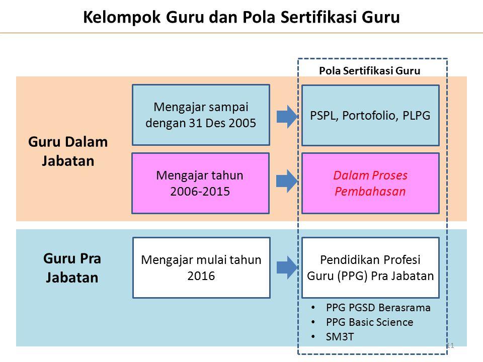 Kelompok Guru dan Pola Sertifikasi Guru Mengajar sampai dengan 31 Des 2005 Mengajar tahun 2006-2015 PSPL, Portofolio, PLPG Dalam Proses Pembahasan Gur