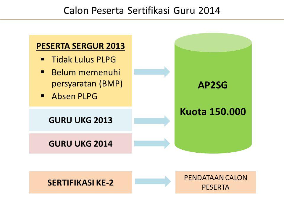 PESERTA SERGUR 2013  Tidak Lulus PLPG  Belum memenuhi persyaratan (BMP)  Absen PLPG Calon Peserta Sertifikasi Guru 2014 AP2SG Kuota 150.000 SERTIFI