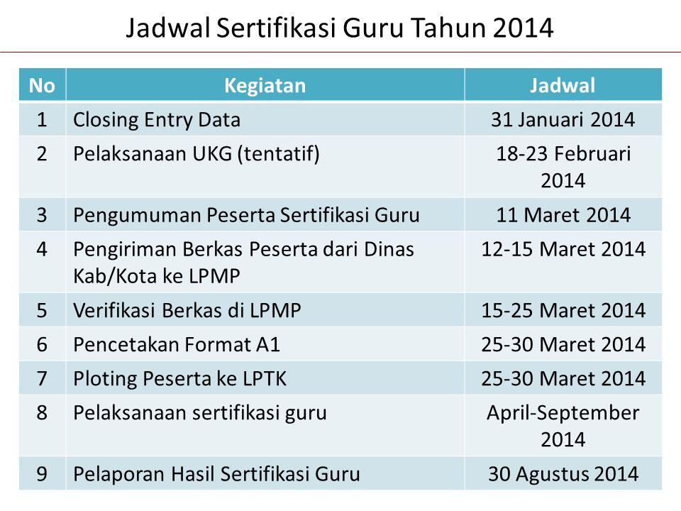 Jadwal Sertifikasi Guru Tahun 2014 NoKegiatanJadwal 1Closing Entry Data31 Januari 2014 2Pelaksanaan UKG (tentatif)18-23 Februari 2014 3Pengumuman Pese
