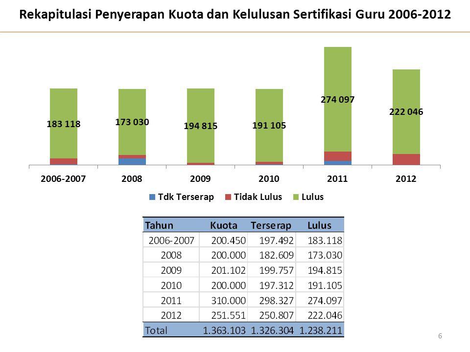 Rekapitulasi Penyerapan Kuota dan Kelulusan Sertifikasi Guru 2006-2012 6