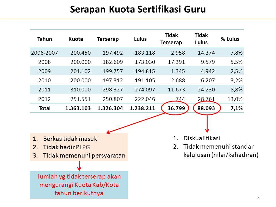 Serapan Kuota Sertifikasi Guru TahunKuotaTerserapLulus Tidak Terserap Tidak Lulus % Lulus 2006-2007200.450197.492183.1182.95814.3747,8% 2008200.000182
