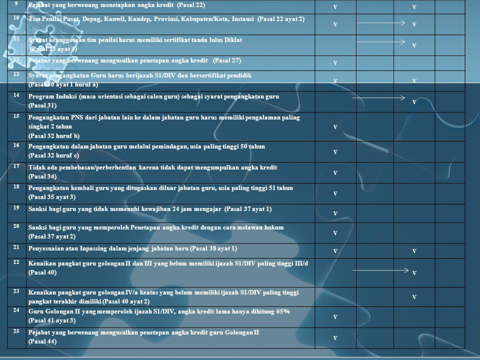 9 Pejabat yang berwenang menetapkan angka kredit (Pasal 22) VV 10 Tim Penilai Pusat, Depag, Kanwil, Kandep, Provinsi, Kabupaten/Kota, Instansi (Pasal
