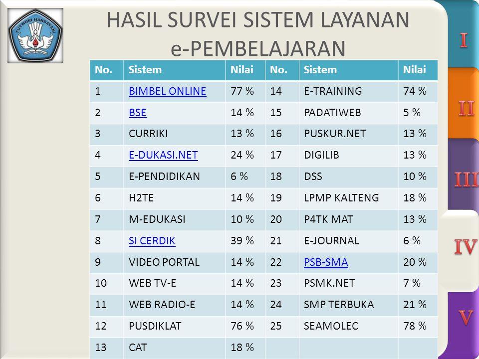HASIL SURVEI SISTEM LAYANAN e-PEMBELAJARAN No.SistemNilaiNo.SistemNilai 1BIMBEL ONLINE77 %14E-TRAINING74 % 2BSE14 %15PADATIWEB5 % 3CURRIKI13 %16PUSKUR.NET13 % 4E-DUKASI.NET24 %17DIGILIB13 % 5E-PENDIDIKAN6 %18DSS10 % 6H2TE14 %19LPMP KALTENG18 % 7M-EDUKASI10 %20P4TK MAT13 % 8SI CERDIK39 %21E-JOURNAL6 % 9VIDEO PORTAL14 %22PSB-SMA20 % 10WEB TV-E14 %23PSMK.NET7 % 11WEB RADIO-E14 %24SMP TERBUKA21 % 12PUSDIKLAT76 %25SEAMOLEC78 % 13CAT18 %