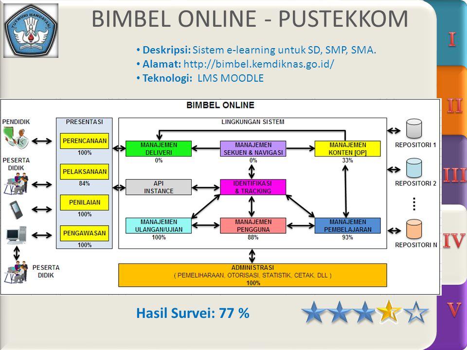 BIMBEL ONLINE - PUSTEKKOM Hasil Survei: 77 % Deskripsi: Sistem e-learning untuk SD, SMP, SMA.