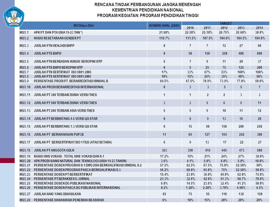 IKU Ditjen DiktiKONDISI AWAL (2009) TARGET 20102011201220132014 IKU3.1APK PT DAN PTA USIA 19-23 THN *)21.60%22.80%25.10%26.75%28.60%30.0% IKU3.2RASIO KESETARAAN GENDER PT116.7% 111.8% 107.9% 104.6% 104.5% 104.0% IKU3.3JUMLAH PTN MENJADI BHPP077122760 IKU3.4JUMLAH PTS BHPM050150 250400600 IKU3.5JUMLAH PTN BERBADAN HUKUM BEROPINI WTP679112037 IKU3.6JUMLAH PTS BHPM BEROPINI WTP052575125200 IKU3.7JUMLAH PTN SERTIFIKAT ISO 9001:200817%33%67%83%100% IKU3.8JUMLAH PTS SERTIFIKAT ISO 9001:200810%15%25%35%40%50% IKU3.9PERSENTASE PRODI PT BERAKREDITASI MINIMAL B64.8%67.8%70.9%73.9%77.0%80.0% IKU3.10JUMLAH PRODI BERAKREDITASI INTERNASIONAL03 3 557 IKU3.11JUMLAH PT 300 TERBAIK DUNIA VERSI THES11 2233 IKU3.12JUMLAH PT 500 TERBAIK DUNIA VERSI THES3356811 IKU3.13JUMLAH PT 200 TERBAIK ASIA VERSI THES889101112 IKU3.14JUMLAH PT BERBINTANG 4-5 VERSI QS STAR06 9131620 IKU3.15JUMLAH PT BERBINTANG 1-3 VERSI QS STAR015 90150200250 IKU3.16JUMLAH PT BERWAWASAN PUP3B1169127184 242300 IKU3.17JUMLAH PT BERSERTIFIKAT ISO 17025 (ATAU SETARA)6913 17 22 27 IKU3.18JUMLAH PT ANGGOTA GDLN363390 418445 473500 IKU3.19RASIO MHS VOKASI : TOTAL MHS VOKASI DAN S-117.2%19%21%24%27% 30.0% IKU3.20APK PRODI SAINS NATURAL DAN TEKNOLOGI (USIA 19-23 TAHUN)3.6%4.1%5.0%6.0%8.0%10.0% IKU3.21PERSENTASE DOSEN PROGRAM S-1/DIPLOMA BERKUALIFIKASI MINIMAL S-257.8% 62.5% 67.5%75.0%82.50%90% IKU3.22PERSENTASE DOSEN PROGRAM PASCA BERKUALIFIKASI S-356.2% 60.0% 65.0%75%82.50% 90.0% IKU3.23PERSENTASE DOSEN PT BERSERTIFIKAT15.4% 23.0% 36.0% 49.0% 62.0% 75.0% IKU3.24PERSENTASE PT BERAKSES E-JURNAL23.3% 32.6% 42.0% 51.3% 60.7% 70.0% IKU3.25PERSENTASE DOSEN DG PUBLIKASI NASIONAL6.0% 14.8% 23.6% 32.4% 41.2% 50.0% IKU3.26PERSENTASE DOSEN PASCA DG PUBLIKASI INTERNASIONAL0.2%1.20%2.20%3.70%4.90% 6.5% IKU3.27JUMLAH HAKI YANG DIHASILKAN6575 95110130 150 IKU3.28PERSENTASE MAHASISWA PENERIMA BEASISWA6%10%15%20% RENCANA TINDAK PEMBANGUNAN JANGKA MENENGAH KEMENTRIAN PENDIDIKAN NASIONAL PROGRAM/KEGIATAN: PROGRAM PENDIDIKAN TINGGI