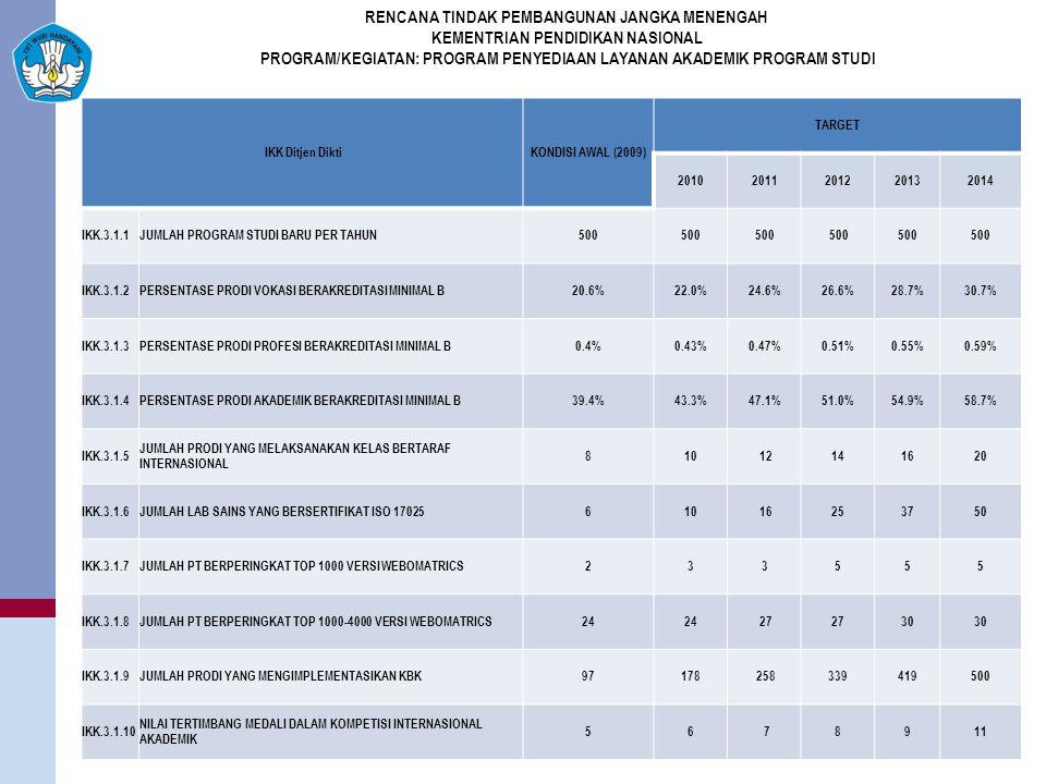 IKK Ditjen DiktiKONDISI AWAL (2009) TARGET 20102011201220132014 IKK.3.1.1JUMLAH PROGRAM STUDI BARU PER TAHUN500 IKK.3.1.2PERSENTASE PRODI VOKASI BERAKREDITASI MINIMAL B20.6%22.0%24.6%26.6%28.7%30.7% IKK.3.1.3PERSENTASE PRODI PROFESI BERAKREDITASI MINIMAL B0.4%0.43%0.47%0.51%0.55%0.59% IKK.3.1.4PERSENTASE PRODI AKADEMIK BERAKREDITASI MINIMAL B39.4%43.3%47.1%51.0%54.9%58.7% IKK.3.1.5 JUMLAH PRODI YANG MELAKSANAKAN KELAS BERTARAF INTERNASIONAL 810 12141620 IKK.3.1.6JUMLAH LAB SAINS YANG BERSERTIFIKAT ISO 17025610 16253750 IKK.3.1.7JUMLAH PT BERPERINGKAT TOP 1000 VERSI WEBOMATRICS233555 IKK.3.1.8JUMLAH PT BERPERINGKAT TOP 1000-4000 VERSI WEBOMATRICS24 27 30 IKK.3.1.9JUMLAH PRODI YANG MENGIMPLEMENTASIKAN KBK97178 258339419500 IKK.3.1.10 NILAI TERTIMBANG MEDALI DALAM KOMPETISI INTERNASIONAL AKADEMIK 56 78911 RENCANA TINDAK PEMBANGUNAN JANGKA MENENGAH KEMENTRIAN PENDIDIKAN NASIONAL PROGRAM/KEGIATAN: PROGRAM PENYEDIAAN LAYANAN AKADEMIK PROGRAM STUDI
