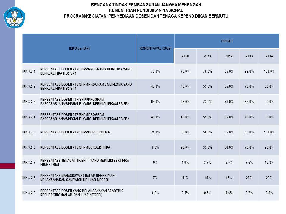 IKK Ditjen DiktiKONDISI AWAL (2009) TARGET 20102011201220132014 IKK.3.2.1 PERSENTASE DOSEN PTN/BHPP PROGRAM S1/DIPLOMA YANG BERKUALIFIKASI S2/SP1 70.0%73.0%78.0%85.0%92.0%100.0% IKK.3.2.2 PERSENTASE DOSEN PTS/BHPM PROGRAM S1/DIPLOMA YANG BERKUALIFIKASI S2/SP1 40.0%45.0%55.0%65.0%75.0%85.0% IKK.3.2.3 PERSENTASE DOSEN PTN/BHPP PROGRAM PASCASARJANA/SPESIALIS YANG BERKUALIFIKASI S3/SP2 63.0%68.0%73.0%78.0%83.0%90.0% IKK.3.2.4 PERSENTASE DOSEN PTS/BHPM PROGRAM PASCASARJANA/SPESIALIS YANG BERKUALIFIKASI S3/SP2 45.0%48.0%55.0%65.0%75.0%85.0% IKK.3.2.5PERSENTASE DOSEN PTN/BHPP BERSERTIFIKAT21.0%35.0%50.0%65.0%80.0%100.0% IKK.3.2.6PERSENTASE DOSEN PTS/BHPM BERSERTIFIKAT9.0%20.0%35.0%50.0%70.0%90.0% IKK.3.2.7 PERSENTASE TENAGA PTN/BHPP YANG MEMILIKI SERTIFIKAT FUNGSIONAL 0%1.9%3.7%5.5%7.5%10.3% IKK.3.2.8 PERSENTASE MAHASISWA S3 DALAM NEGERI YANG MELAKSANAKAN SANDWICH KE LUAR NEGERI 7%11%15%18%22%25% IKK.3.2.9 PERSENTASE DOSEN YANG MELAKSANAKAN ACADEMIC RECHARGING (DALAM DAN LUAR NEGERI) 0.3%0.4%0.5%0.6%0.7%0.8% RENCANA TINDAK PEMBANGUNAN JANGKA MENENGAH KEMENTRIAN PENDIDIKAN NASIONAL PROGRAM/KEGIATAN: PENYEDIAAN DOSEN DAN TENAGA KEPENDIDIKAN BERMUTU