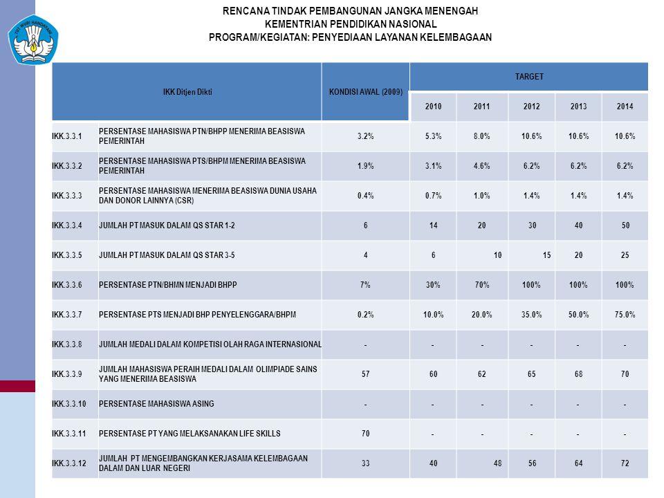IKK Ditjen DiktiKONDISI AWAL (2009) TARGET 20102011201220132014 IKK.3.3.1 PERSENTASE MAHASISWA PTN/BHPP MENERIMA BEASISWA PEMERINTAH 3.2%5.3%8.0%10.6% IKK.3.3.2 PERSENTASE MAHASISWA PTS/BHPM MENERIMA BEASISWA PEMERINTAH 1.9%3.1%4.6%6.2% IKK.3.3.3 PERSENTASE MAHASISWA MENERIMA BEASISWA DUNIA USAHA DAN DONOR LAINNYA (CSR) 0.4%0.7%1.0%1.4% IKK.3.3.4JUMLAH PT MASUK DALAM QS STAR 1-261420 3040 50 IKK.3.3.5JUMLAH PT MASUK DALAM QS STAR 3-546 10 152025 IKK.3.3.6PERSENTASE PTN/BHMN MENJADI BHPP7%30%70%100% IKK.3.3.7PERSENTASE PTS MENJADI BHP PENYELENGGARA/BHPM0.2%10.0%20.0%35.0%50.0%75.0% IKK.3.3.8JUMLAH MEDALI DALAM KOMPETISI OLAH RAGA INTERNASIONAL IKK.3.3.9 JUMLAH MAHASISWA PERAIH MEDALI DALAM OLIMPIADE SAINS YANG MENERIMA BEASISWA 576062656870 IKK.3.3.10PERSENTASE MAHASISWA ASING IKK.3.3.11PERSENTASE PT YANG MELAKSANAKAN LIFE SKILLS70 IKK.3.3.12 JUMLAH PT MENGEMBANGKAN KERJASAMA KELEMBAGAAN DALAM DAN LUAR NEGERI 3340 48 566472 RENCANA TINDAK PEMBANGUNAN JANGKA MENENGAH KEMENTRIAN PENDIDIKAN NASIONAL PROGRAM/KEGIATAN: PENYEDIAAN LAYANAN KELEMBAGAAN