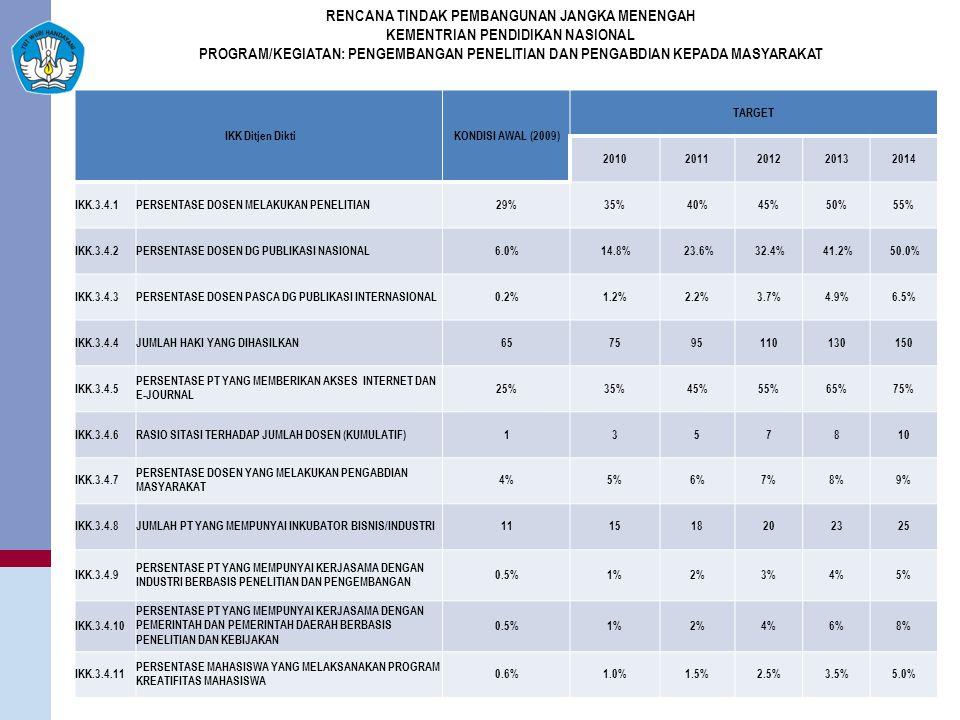 IKK Ditjen DiktiKONDISI AWAL (2009) TARGET 20102011201220132014 IKK.3.4.1PERSENTASE DOSEN MELAKUKAN PENELITIAN29%35%40%45%50%55% IKK.3.4.2PERSENTASE DOSEN DG PUBLIKASI NASIONAL6.0% 14.8% 23.6% 32.4% 41.2% 50.0% IKK.3.4.3PERSENTASE DOSEN PASCA DG PUBLIKASI INTERNASIONAL0.2%1.2%2.2%3.7%4.9%6.5% IKK.3.4.4JUMLAH HAKI YANG DIHASILKAN657595110130150 IKK.3.4.5 PERSENTASE PT YANG MEMBERIKAN AKSES INTERNET DAN E-JOURNAL 25%35%45%55%65%75% IKK.3.4.6RASIO SITASI TERHADAP JUMLAH DOSEN (KUMULATIF)1357810 IKK.3.4.7 PERSENTASE DOSEN YANG MELAKUKAN PENGABDIAN MASYARAKAT 4%5%6%7%8%9% IKK.3.4.8JUMLAH PT YANG MEMPUNYAI INKUBATOR BISNIS/INDUSTRI111518202325 IKK.3.4.9 PERSENTASE PT YANG MEMPUNYAI KERJASAMA DENGAN INDUSTRI BERBASIS PENELITIAN DAN PENGEMBANGAN 0.5%1%2%3%4%5% IKK.3.4.10 PERSENTASE PT YANG MEMPUNYAI KERJASAMA DENGAN PEMERINTAH DAN PEMERINTAH DAERAH BERBASIS PENELITIAN DAN KEBIJAKAN 0.5%1%2%4%6%8% IKK.3.4.11 PERSENTASE MAHASISWA YANG MELAKSANAKAN PROGRAM KREATIFITAS MAHASISWA 0.6%1.0%1.5%2.5%3.5%5.0% RENCANA TINDAK PEMBANGUNAN JANGKA MENENGAH KEMENTRIAN PENDIDIKAN NASIONAL PROGRAM/KEGIATAN: PENGEMBANGAN PENELITIAN DAN PENGABDIAN KEPADA MASYARAKAT