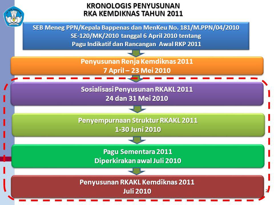 Penyusunan Renja Kemdiknas 2011 7 April – 23 Mei 2010 Penyusunan Renja Kemdiknas 2011 7 April – 23 Mei 2010 SEB Meneg PPN/Kepala Bappenas dan MenKeu No.