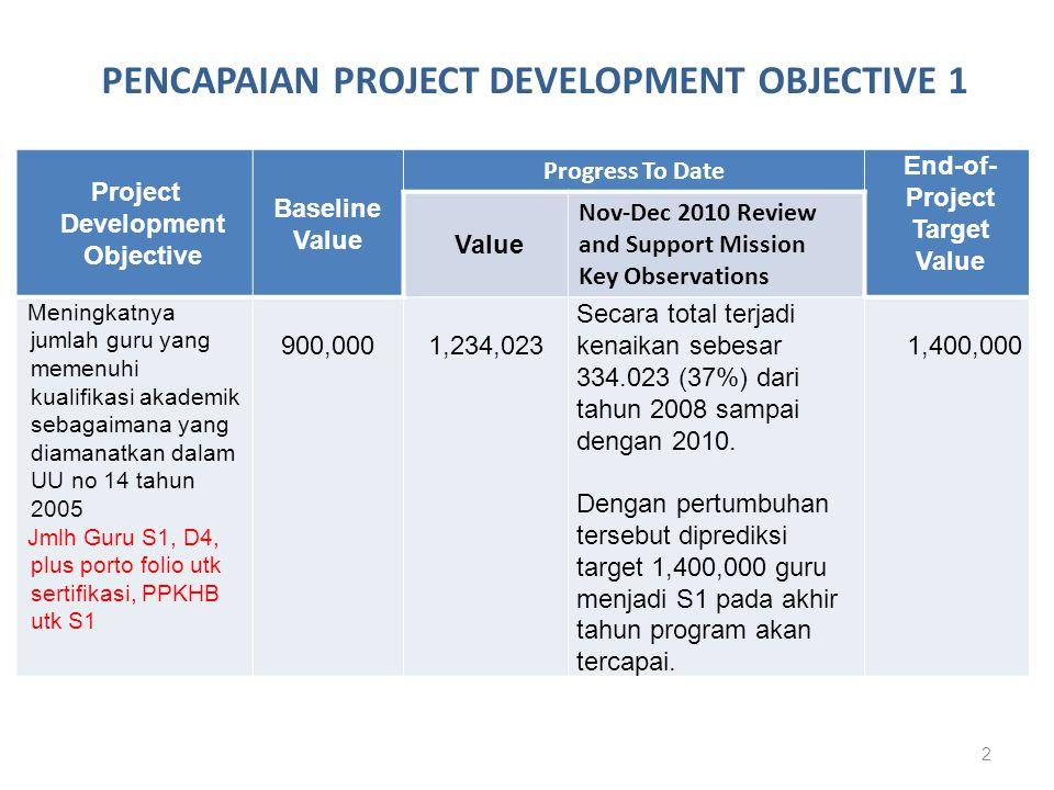 3 Project Development Objective Baseline Value Progress To Date End-of- Project Target Value Value Nov-Dec 2010 Review and Support Mission Key Observations Meningkatnya jumlah guru SD dan SMP di kabupaten/kota BERMUTU yang menerapkan metoda pembelajaran yang tepat sesuai dengan bidang study dan usia siswa.