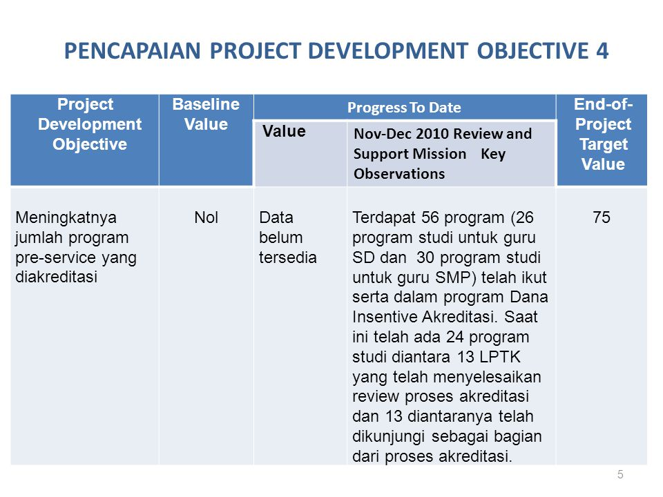 6 Project Development Objective Baseline Value Progress To Date End-of- Project Target Value Value Nov-Dec 2010 Review and Support Mission Key Observations Meningkatnya jumlah lulusan dari program study yang telah memenuhi standar kompetensi Data belum tersedia Angkatan pertama DIA diharapkan terakreditasi pada tahun 2010/2011.