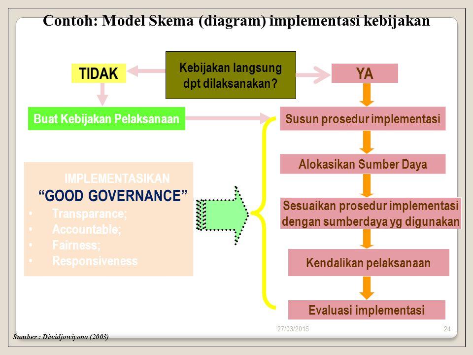 27/03/201524 Contoh: Model Skema (diagram) implementasi kebijakan Sumber : Diwidjowiyono (2003) Kebijakan langsung dpt dilaksanakan? TIDAKYA Buat Kebi