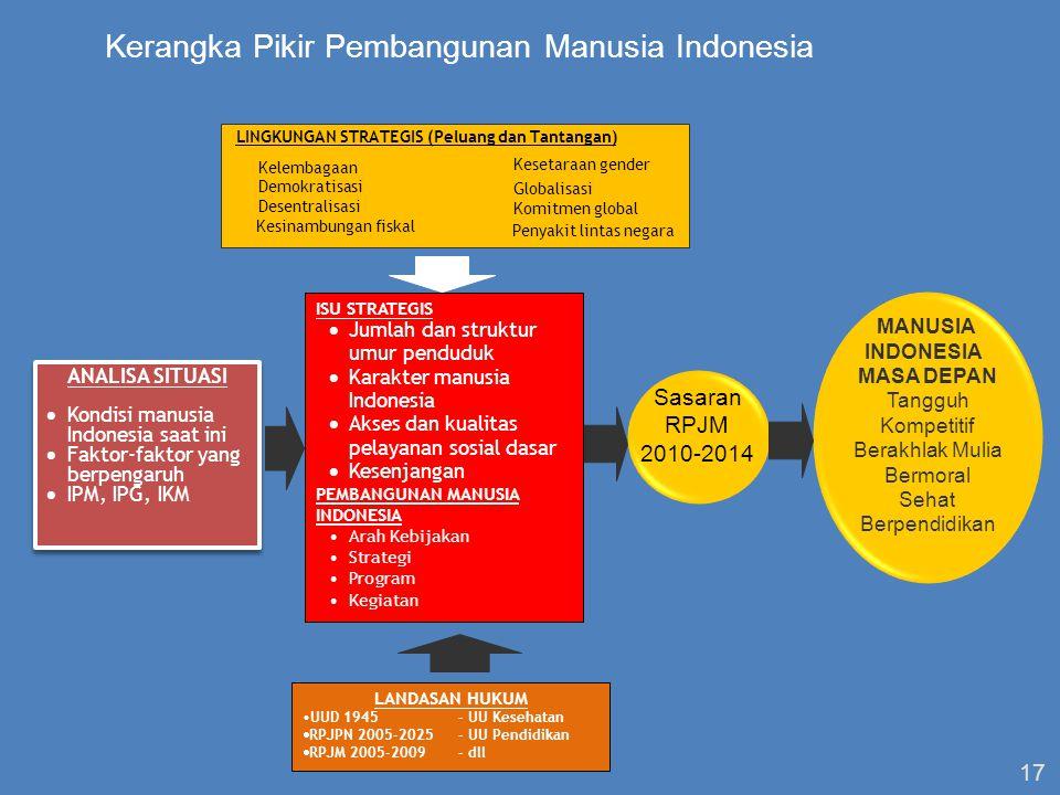 17 ANALISA SITUASI  Kondisi manusia Indonesia saat ini  Faktor-faktor yang berpengaruh  IPM, IPG, IKM ANALISA SITUASI  Kondisi manusia Indonesia saat ini  Faktor-faktor yang berpengaruh  IPM, IPG, IKM LINGKUNGAN STRATEGIS (Peluang dan Tantangan) Demokratisasi Desentralisasi Kesinambungan fiskal Kesetaraan gender Globalisasi Komitmen global Penyakit lintas negara Kelembagaan ISU STRATEGIS  Jumlah dan struktur umur penduduk  Karakter manusia Indonesia  Akses dan kualitas pelayanan sosial dasar  Kesenjangan PEMBANGUNAN MANUSIA INDONESIA Arah Kebijakan Strategi Program Kegiatan LANDASAN HUKUM UUD 1945- UU Kesehatan  RPJPN 2005-2025- UU Pendidikan  RPJM 2005-2009- dll MANUSIA INDONESIA MASA DEPAN Tangguh Kompetitif Berakhlak Mulia Bermoral Sehat Berpendidikan Sasaran RPJM 2010-2014 Kerangka Pikir Pembangunan Manusia Indonesia