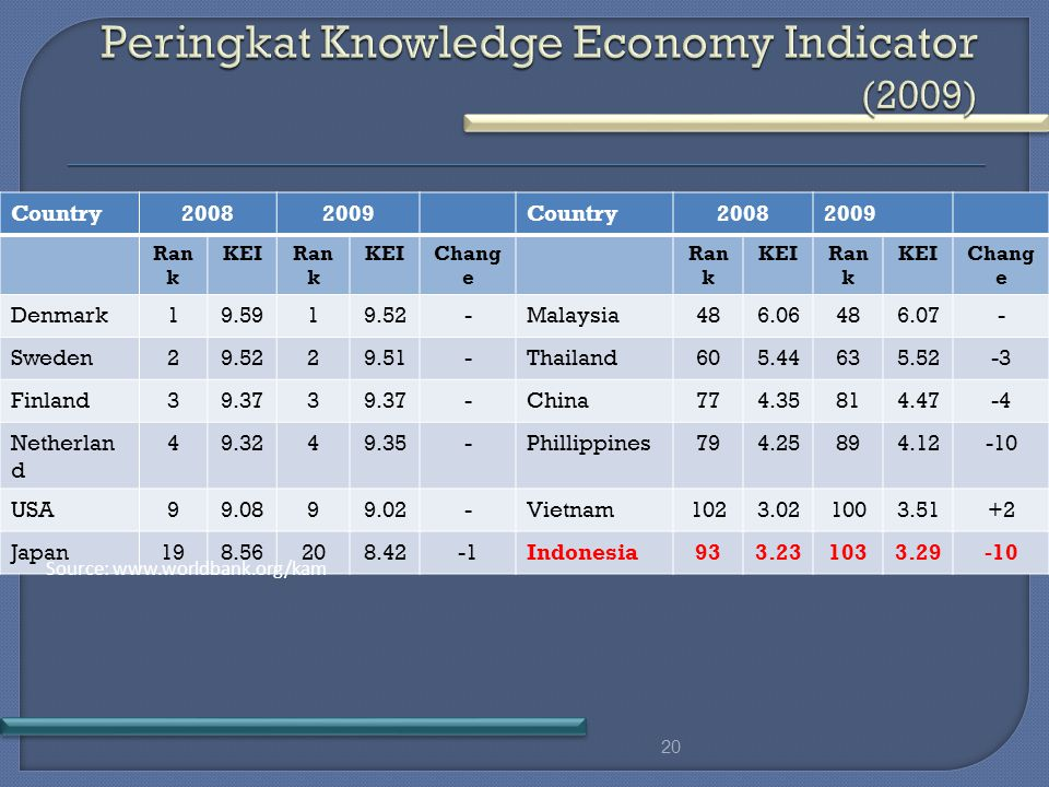 Country20082009Country20082009 Ran k KEIRan k KEIChang e Ran k KEIRan k KEIChang e Denmark19.5919.52-Malaysia486.06486.07- Sweden29.5229.51-Thailand605.44635.52-3 Finland39.373 -China774.35814.47-4 Netherlan d 49.3249.35-Phillippines794.25894.12-10 USA99.0899.02-Vietnam1023.021003.51+2 Japan198.56208.42Indonesia933.231033.29-10 20 Source: www.worldbank.org/kam
