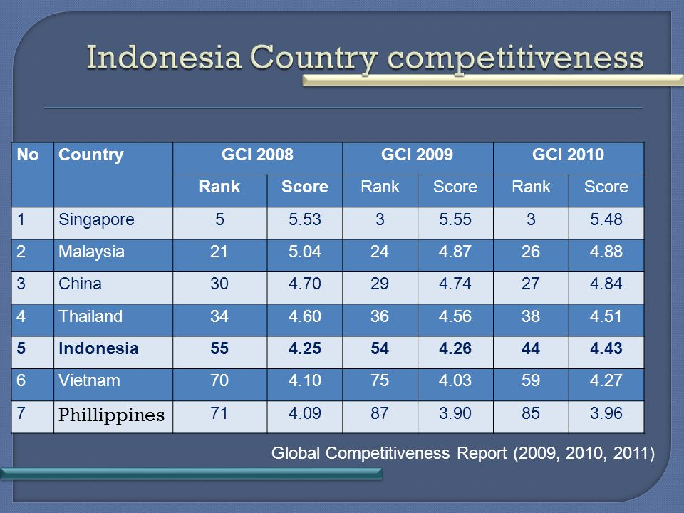NoCountryGCI 2008GCI 2009GCI 2010 RankScoreRankScoreRankScore 1Singapore55.5335.5535.48 2Malaysia215.04244.87264.88 3China304.70294.74274.84 4Thailand344.60364.56384.51 5Indonesia554.25544.26444.43 6Vietnam70704.10754.03594.27 7 Phillippines 71714.09873.90853.96 Global Competitiveness Report (2009, 2010, 2011)