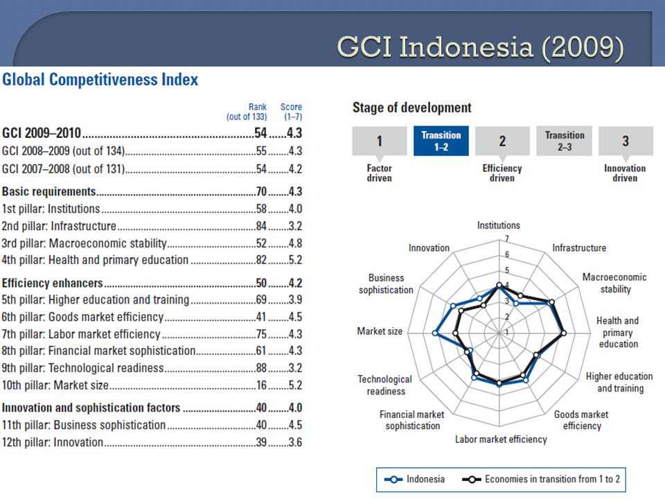 Global Competitiveness Report 2009