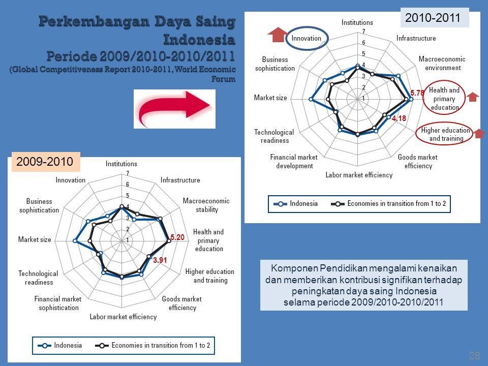 2009-2010 2010-2011 Komponen Pendidikan mengalami kenaikan dan memberikan kontribusi signifikan terhadap peningkatan daya saing Indonesia selama periode 2009/2010-2010/2011 28 5.20 3.91 4.18 5.78