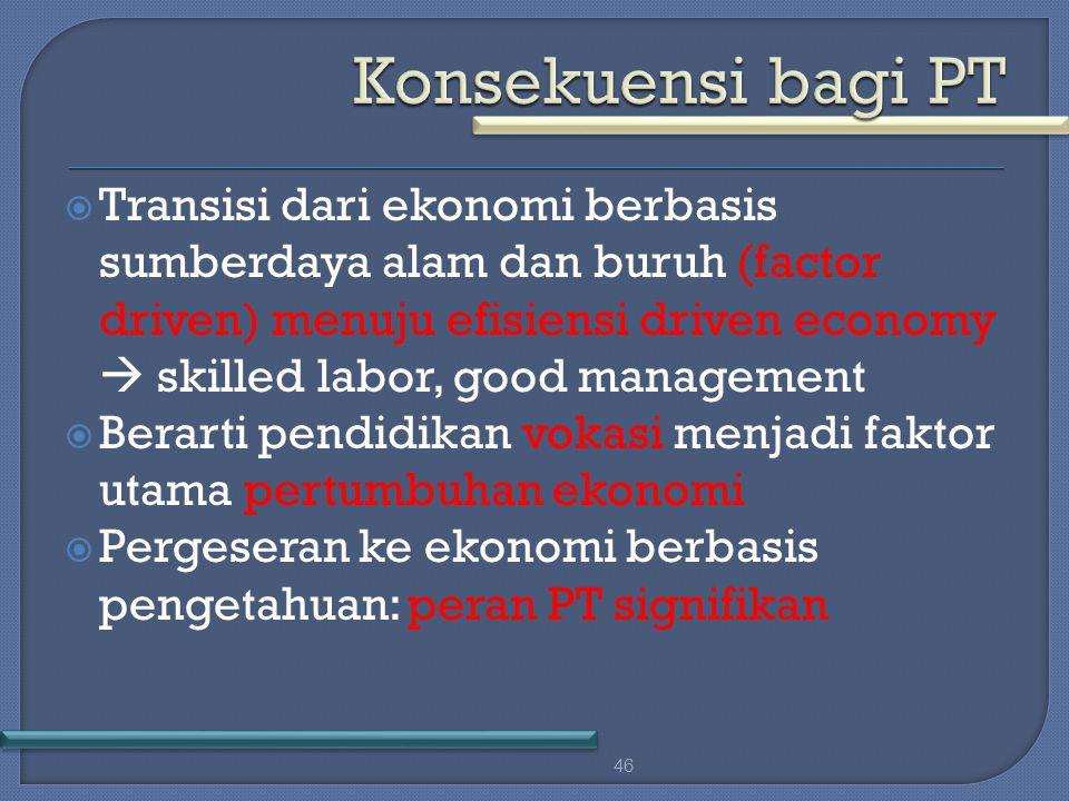  Transisi dari ekonomi berbasis sumberdaya alam dan buruh (factor driven) menuju efisiensi driven economy  skilled labor, good management  Berarti pendidikan vokasi menjadi faktor utama pertumbuhan ekonomi  Pergeseran ke ekonomi berbasis pengetahuan: peran PT signifikan 46