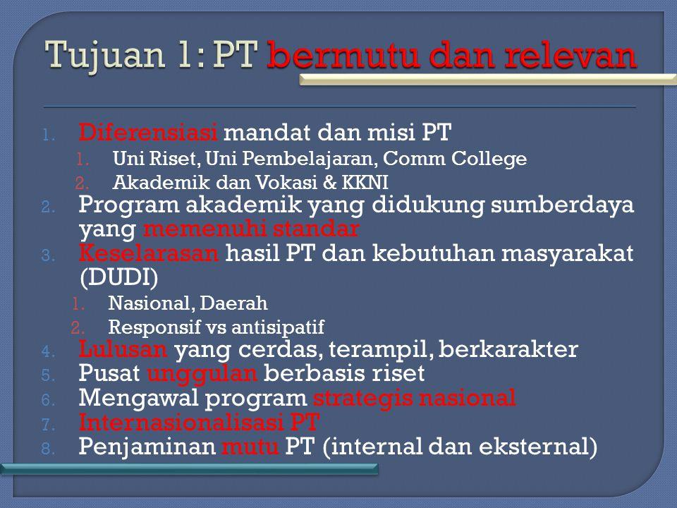 1. Diferensiasi mandat dan misi PT 1. Uni Riset, Uni Pembelajaran, Comm College 2.