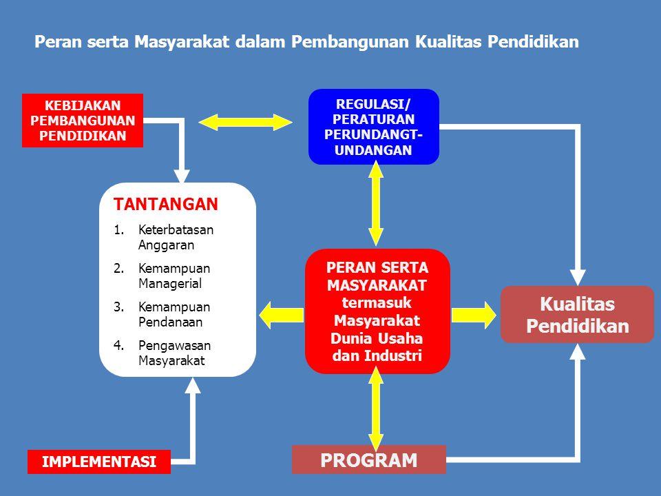 KEBIJAKAN PEMBANGUNAN PENDIDIKAN PROGRAM TANTANGAN 1.Keterbatasan Anggaran 2.Kemampuan Managerial 3.Kemampuan Pendanaan 4.Pengawasan Masyarakat REGULASI/ PERATURAN PERUNDANGT- UNDANGAN IMPLEMENTASI PERAN SERTA MASYARAKAT termasuk Masyarakat Dunia Usaha dan Industri Kualitas Pendidikan Peran serta Masyarakat dalam Pembangunan Kualitas Pendidikan