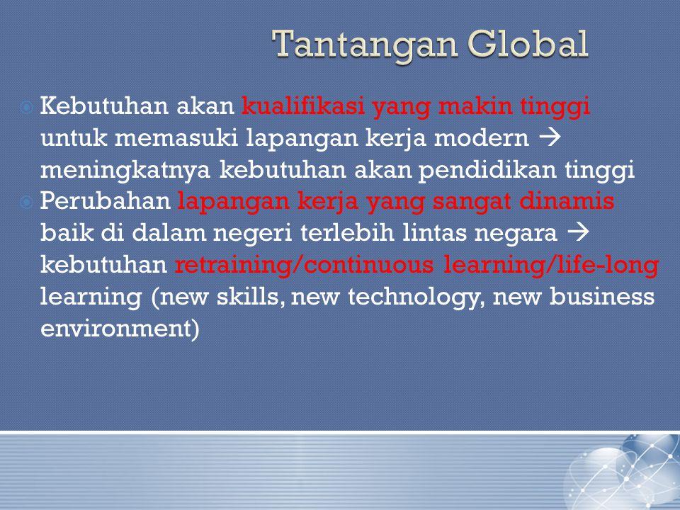  Kebutuhan akan kualifikasi yang makin tinggi untuk memasuki lapangan kerja modern  meningkatnya kebutuhan akan pendidikan tinggi  Perubahan lapangan kerja yang sangat dinamis baik di dalam negeri terlebih lintas negara  kebutuhan retraining/continuous learning/life-long learning (new skills, new technology, new business environment)