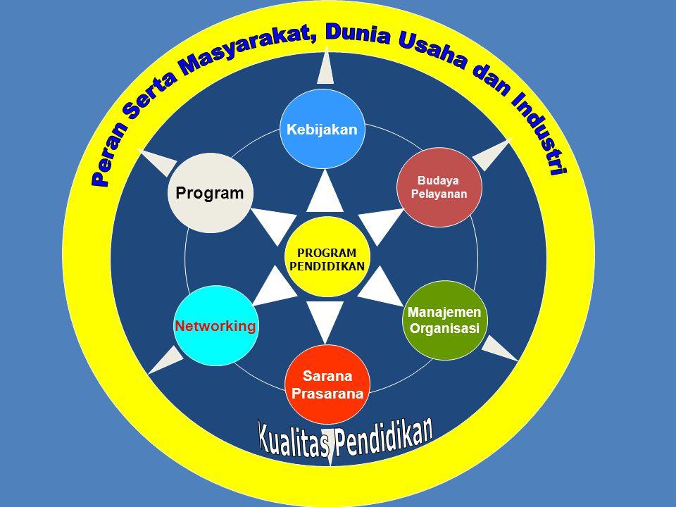 Kebijakan Budaya Pelayanan Manajemen Organisasi Sarana Prasarana Networking Program PROGRAM PENDIDIKAN