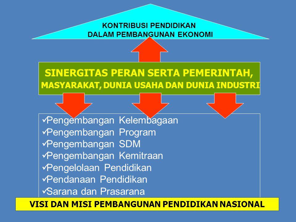 KONTRIBUSI PENDIDIKAN DALAM PEMBANGUNAN EKONOMI SINERGITAS PERAN SERTA PEMERINTAH, MASYARAKAT, DUNIA USAHA DAN DUNIA INDUSTRI Pengembangan Kelembagaan Pengembangan Program Pengembangan SDM Pengembangan Kemitraan Pengelolaan Pendidikan Pendanaan Pendidikan Sarana dan Prasarana VISI DAN MISI PEMBANGUNAN PENDIDIKAN NASIONAL