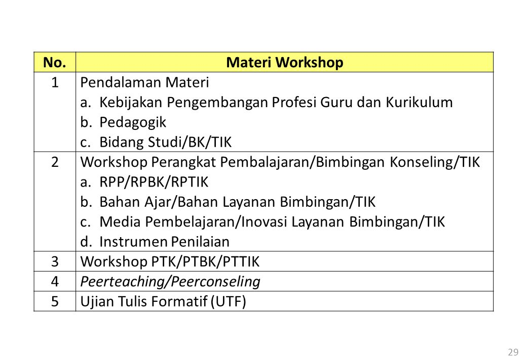 29 No.Materi Workshop 1Pendalaman Materi a.Kebijakan Pengembangan Profesi Guru dan Kurikulum b.