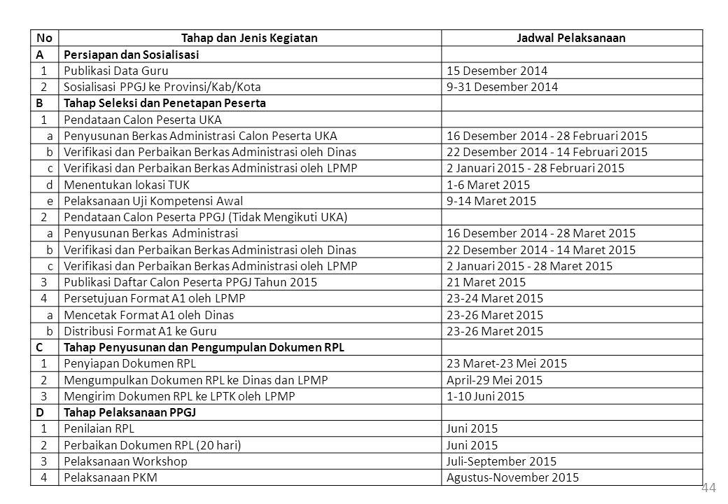 44 NoTahap dan Jenis KegiatanJadwal Pelaksanaan APersiapan dan Sosialisasi 1Publikasi Data Guru15 Desember 2014 2Sosialisasi PPGJ ke Provinsi/Kab/Kota9-31 Desember 2014 BTahap Seleksi dan Penetapan Peserta 1Pendataan Calon Peserta UKA aPenyusunan Berkas Administrasi Calon Peserta UKA16 Desember 2014 - 28 Februari 2015 bVerifikasi dan Perbaikan Berkas Administrasi oleh Dinas22 Desember 2014 - 14 Februari 2015 cVerifikasi dan Perbaikan Berkas Administrasi oleh LPMP2 Januari 2015 - 28 Februari 2015 dMenentukan lokasi TUK1-6 Maret 2015 ePelaksanaan Uji Kompetensi Awal9-14 Maret 2015 2Pendataan Calon Peserta PPGJ (Tidak Mengikuti UKA) aPenyusunan Berkas Administrasi16 Desember 2014 - 28 Maret 2015 bVerifikasi dan Perbaikan Berkas Administrasi oleh Dinas22 Desember 2014 - 14 Maret 2015 cVerifikasi dan Perbaikan Berkas Administrasi oleh LPMP2 Januari 2015 - 28 Maret 2015 3Publikasi Daftar Calon Peserta PPGJ Tahun 201521 Maret 2015 4Persetujuan Format A1 oleh LPMP23-24 Maret 2015 aMencetak Format A1 oleh Dinas23-26 Maret 2015 bDistribusi Format A1 ke Guru23-26 Maret 2015 CTahap Penyusunan dan Pengumpulan Dokumen RPL 1Penyiapan Dokumen RPL23 Maret-23 Mei 2015 2Mengumpulkan Dokumen RPL ke Dinas dan LPMPApril-29 Mei 2015 3Mengirim Dokumen RPL ke LPTK oleh LPMP1-10 Juni 2015 DTahap Pelaksanaan PPGJ 1Penilaian RPLJuni 2015 2Perbaikan Dokumen RPL (20 hari)Juni 2015 3Pelaksanaan WorkshopJuli-September 2015 4Pelaksanaan PKMAgustus-November 2015