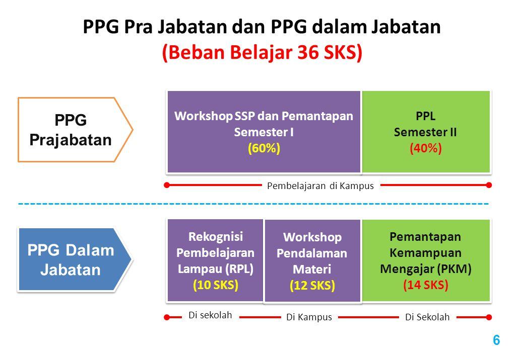 PPL Semester II (40%) PPL Semester II (40%) Workshop SSP dan Pemantapan Semester I (60%) Workshop SSP dan Pemantapan Semester I (60%) 6 PPG Pra Jabatan dan PPG dalam Jabatan (Beban Belajar 36 SKS) PPG Prajabatan PPG Dalam Jabatan Pemantapan Kemampuan Mengajar (PKM) (14 SKS) Pemantapan Kemampuan Mengajar (PKM) (14 SKS) Rekognisi Pembelajaran Lampau (RPL) (10 SKS) Rekognisi Pembelajaran Lampau (RPL) (10 SKS) Workshop Pendalaman Materi (12 SKS) Workshop Pendalaman Materi (12 SKS) Pembelajaran di Kampus Di sekolah Di KampusDi Sekolah