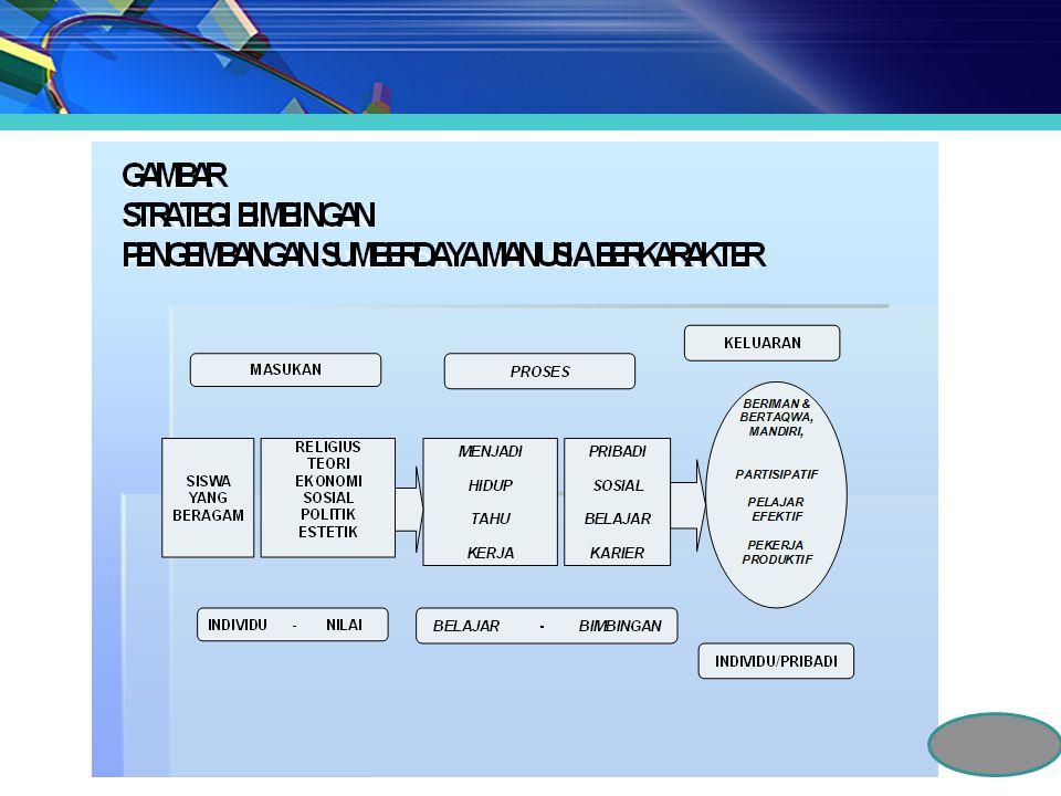 LOGOS/CIPTA ETOS/RASA PATOS/KARSA (Pengenalan Nilai) (Internalisasi Nilai) (Penerapan Nilai) PENGETAHUAN PENGHAYATAN PENGAMALAN PENGEMBANGAN NILAI KARAKTER