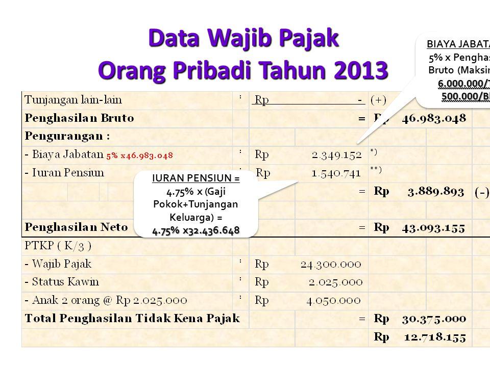 Data Wajib Pajak Orang Pribadi Tahun 2013 6.000.000/Th, 500.000/Bln BIAYA JABATAN = 5% x Penghasilan Bruto (Maksimal : 6.000.000/Th, 500.000/Bln IURAN